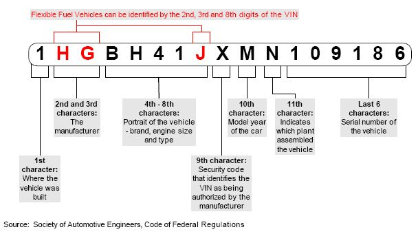 100 Free Vin Decoder Research Vehicle Specs More